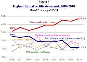 Haredi men education level Taub 2013